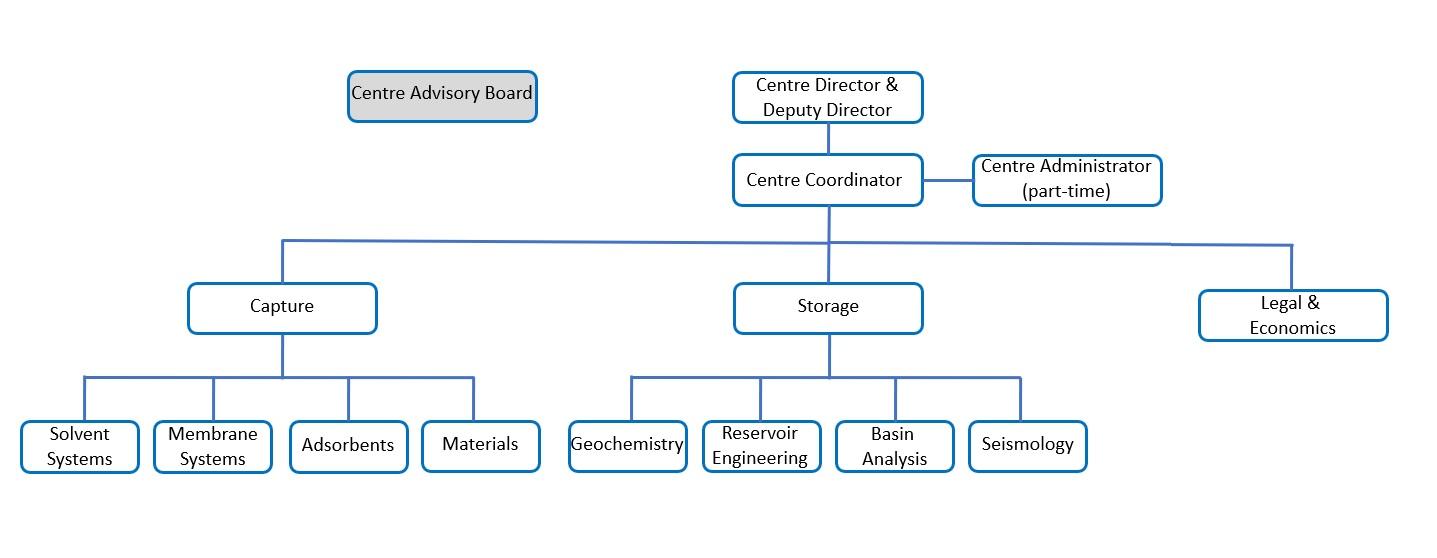 Pcc org chart